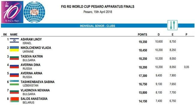 Українська гімнастка Нікольченко виборола срібло Кубка світу в Італії 02